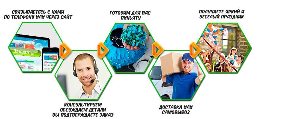 Пиньята Ам Ням как купить в Киеве и Украине